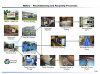 imacc processes and products